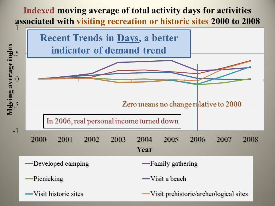 Indexed moving average of total activity days for activities associated with visiting recreation or historic sites 2000 to 2008 Recent Trends in Days, a better indicator of demand trend