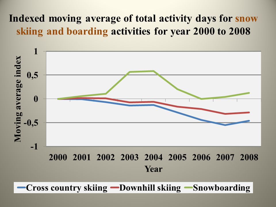 Indexed moving average of total activity days for snow skiing and boarding activities for year 2000 to 2008