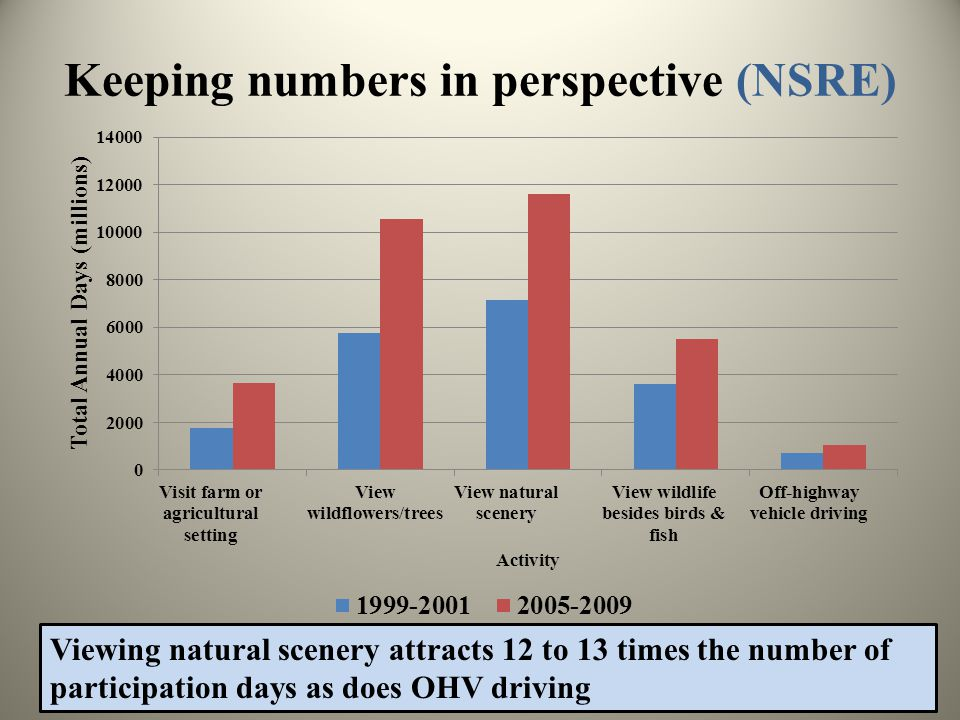 Keeping numbers in perspective (NSRE) Viewing natural scenery attracts 12 to 13 times the number of participation days as does OHV driving