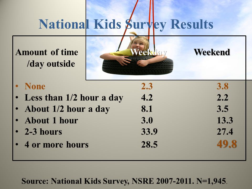 National Kids Survey Results Weekday Weekend Amount of time Weekday Weekend /day outside None2.33.8 Less than 1/2 hour a day4.22.2 About 1/2 hour a day8.13.5 About 1 hour3.013.3 2-3 hours33.927.4 49.8 4 or more hours28.5 49.8 Source: National Kids Survey, NSRE 2007-2011.