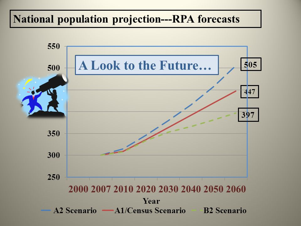 National population projection---RPA forecasts 447 397 A Look to the Future…