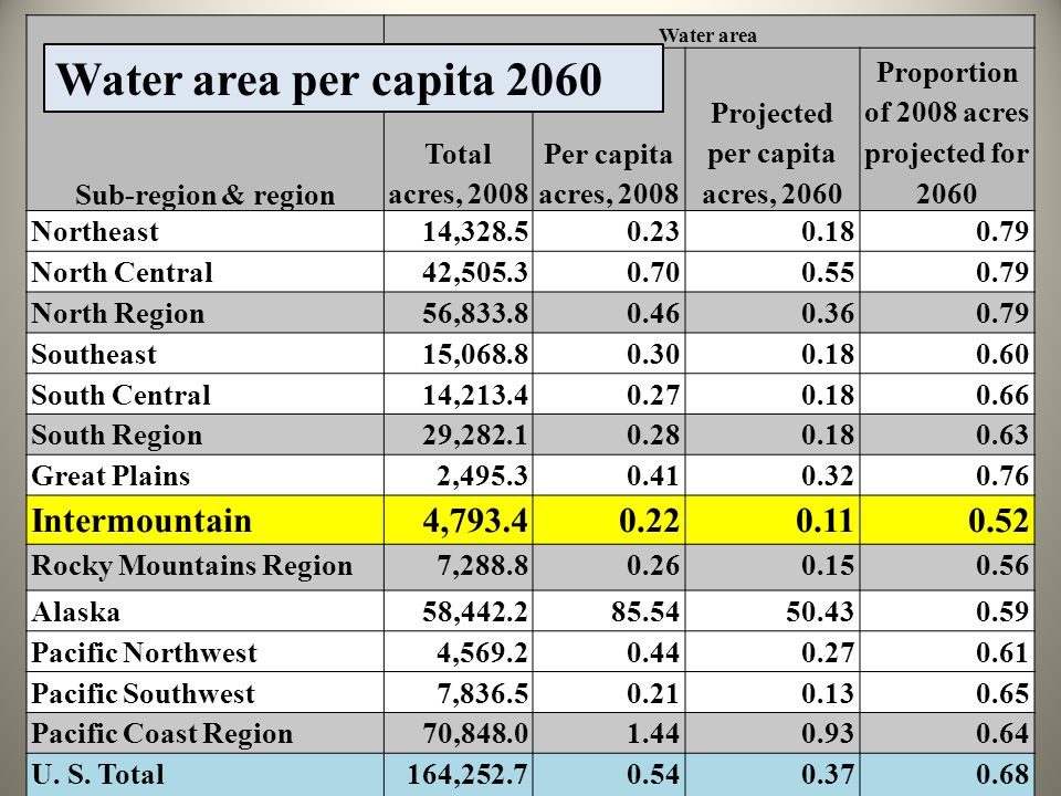 Sub-region & region Water area Total acres, 2008 Per capita acres, 2008 Projected per capita acres, 2060 Proportion of 2008 acres projected for 2060 Northeast14,328.50.230.180.79 North Central42,505.30.700.550.79 North Region56,833.80.460.360.79 Southeast15,068.80.300.180.60 South Central14,213.40.270.180.66 South Region29,282.10.280.180.63 Great Plains2,495.30.410.320.76 Intermountain4,793.40.220.110.52 Rocky Mountains Region7,288.80.260.150.56 Alaska58,442.285.5450.430.59 Pacific Northwest4,569.20.440.270.61 Pacific Southwest7,836.50.210.130.65 Pacific Coast Region70,848.01.440.930.64 U.