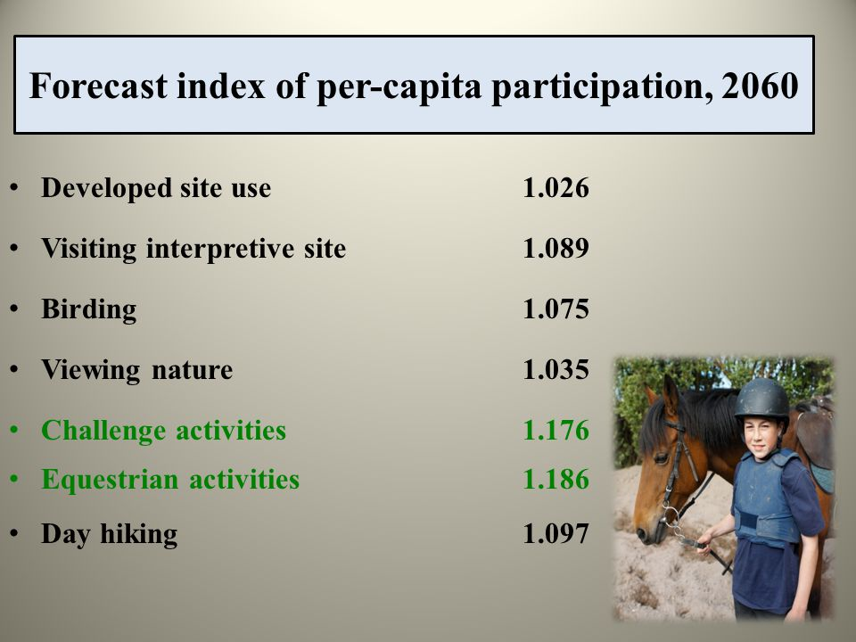 Forecast index of per-capita participation, 2060 Developed site use1.026 Visiting interpretive site1.089 Birding1.075 Viewing nature1.035 Challenge activities1.176 Equestrian activities1.186 Day hiking1.097