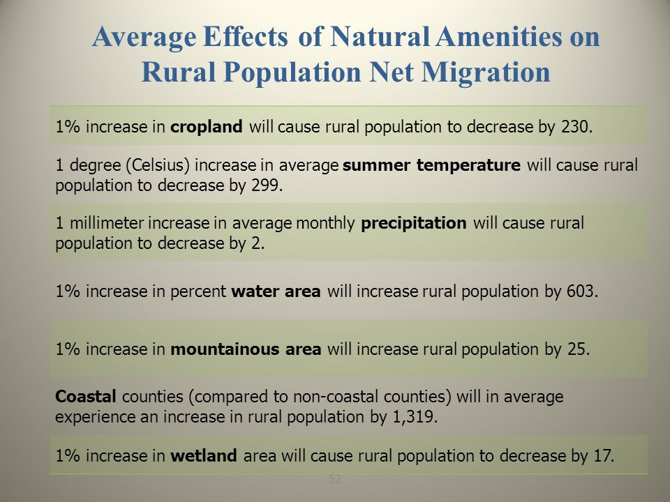 Average Effects of Natural Amenities on Rural Population Net Migration 1% increase in cropland will cause rural population to decrease by 230.