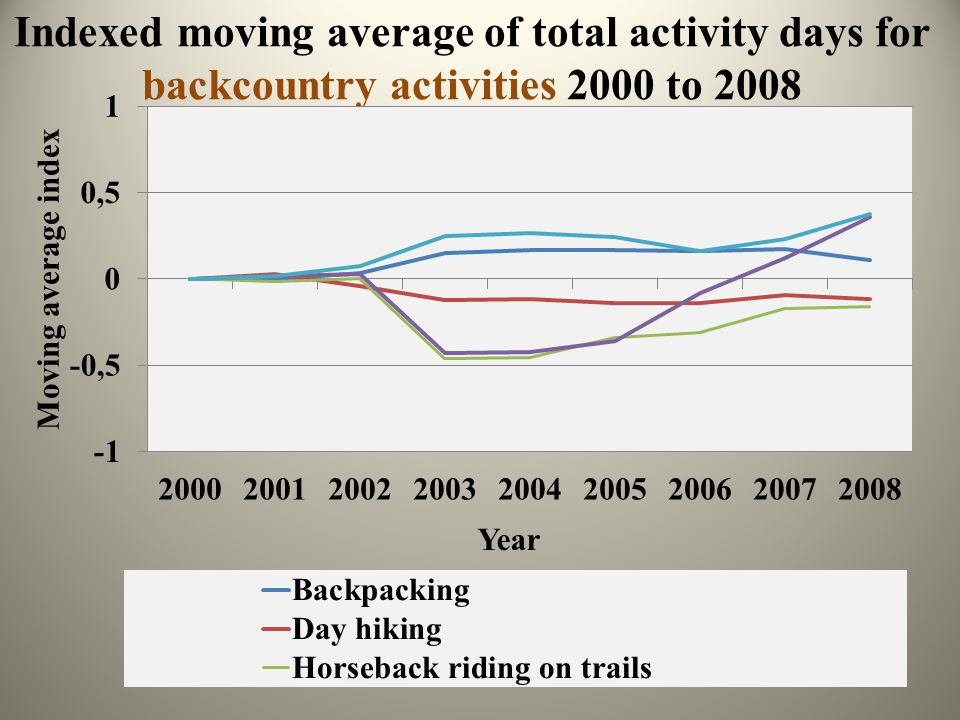 Indexed moving average of total activity days for backcountry activities 2000 to 2008
