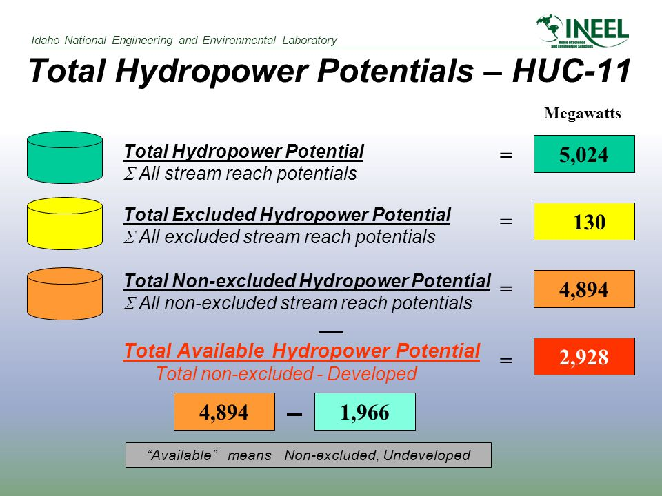 Idaho National Engineering and Environmental Laboratory Total Hydropower Potentials – HUC-11 5,024 130 4,894 Total Hydropower Potential  All stream reach potentials Total Excluded Hydropower Potential  All excluded stream reach potentials Total Non-excluded Hydropower Potential  All non-excluded stream reach potentials Total Available Hydropower Potential Total non-excluded - Developed 4,8941,966 = = = = 2,928 Megawatts Available means Non-excluded, Undeveloped