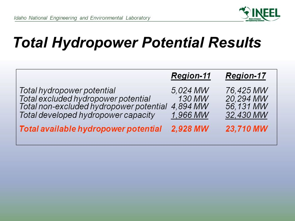 Idaho National Engineering and Environmental Laboratory Total Hydropower Potential Results Region-11Region-17 Total hydropower potential 5,024 MW76,42