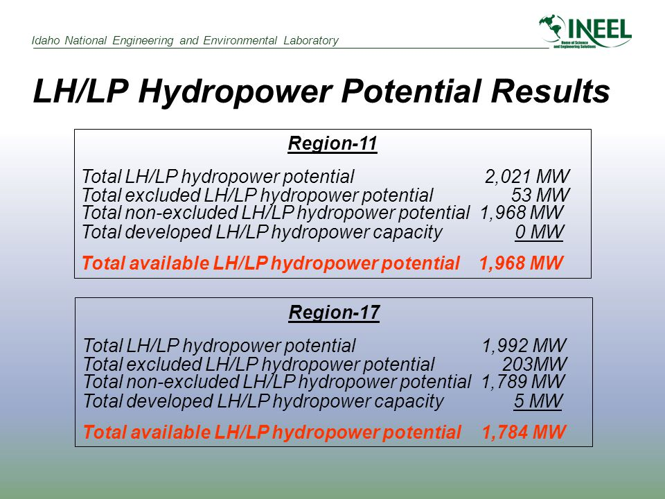 Idaho National Engineering and Environmental Laboratory LH/LP Hydropower Potential Results Region-11 Total LH/LP hydropower potential 2,021 MW Total excluded LH/LP hydropower potential 53 MW Total non-excluded LH/LP hydropower potential 1,968 MW Total developed LH/LP hydropower capacity 0 MW Total available LH/LP hydropower potential 1,968 MW Region-17 Total LH/LP hydropower potential 1,992 MW Total excluded LH/LP hydropower potential 203MW Total non-excluded LH/LP hydropower potential 1,789 MW Total developed LH/LP hydropower capacity 5 MW Total available LH/LP hydropower potential1,784 MW