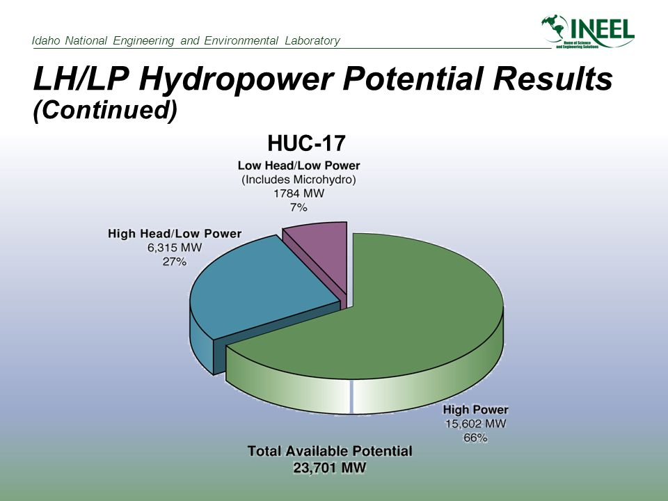 Idaho National Engineering and Environmental Laboratory LH/LP Hydropower Potential Results (Continued) HUC-17