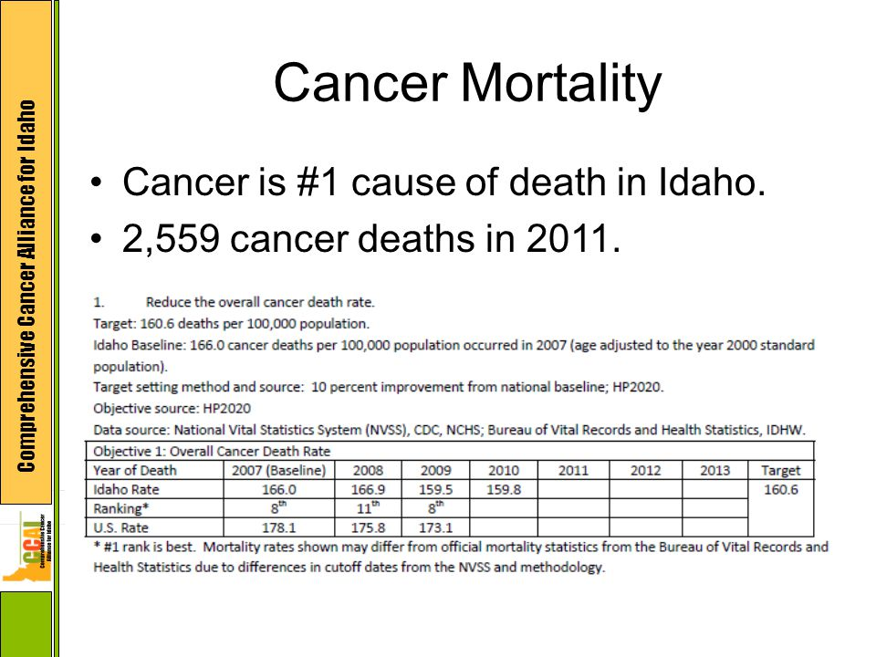 Comprehensive Cancer Alliance for Idaho Cancer is #1 cause of death in Idaho. 2,559 cancer deaths in 2011. Cancer Mortality