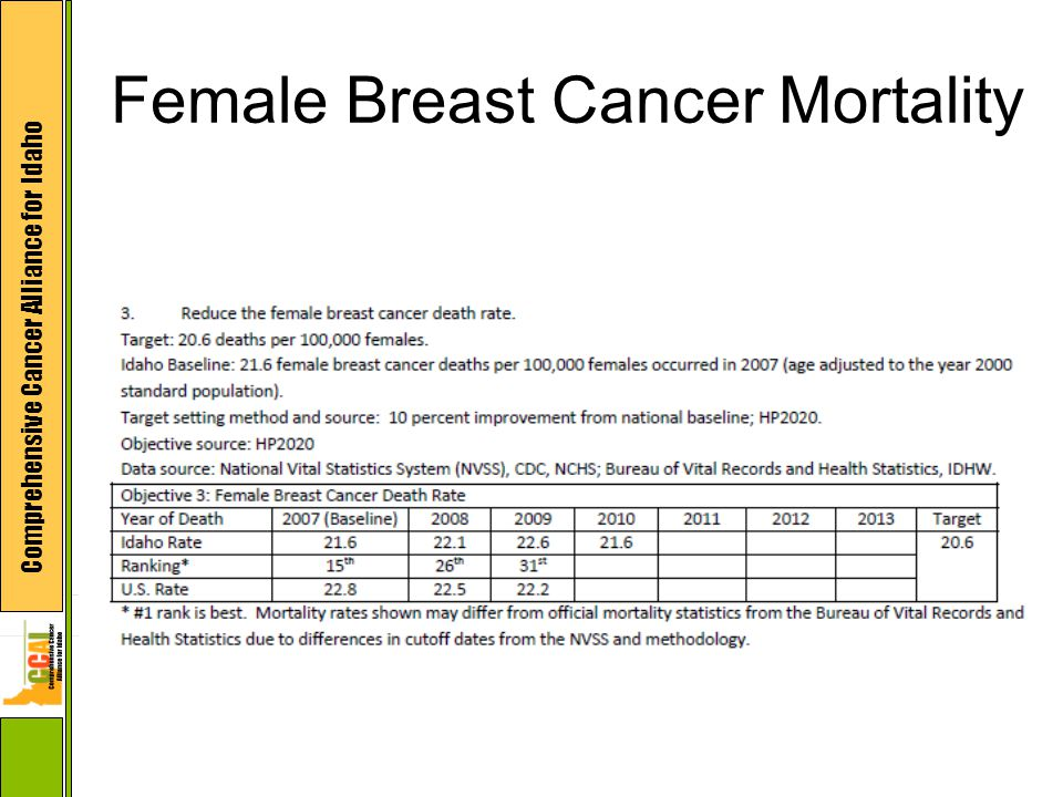 Comprehensive Cancer Alliance for Idaho Female Breast Cancer Mortality