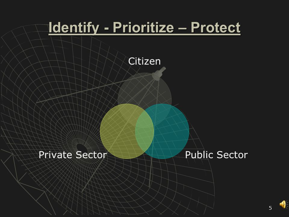 5 Identify - Prioritize – Protect Citizen Public Sector Private Sector