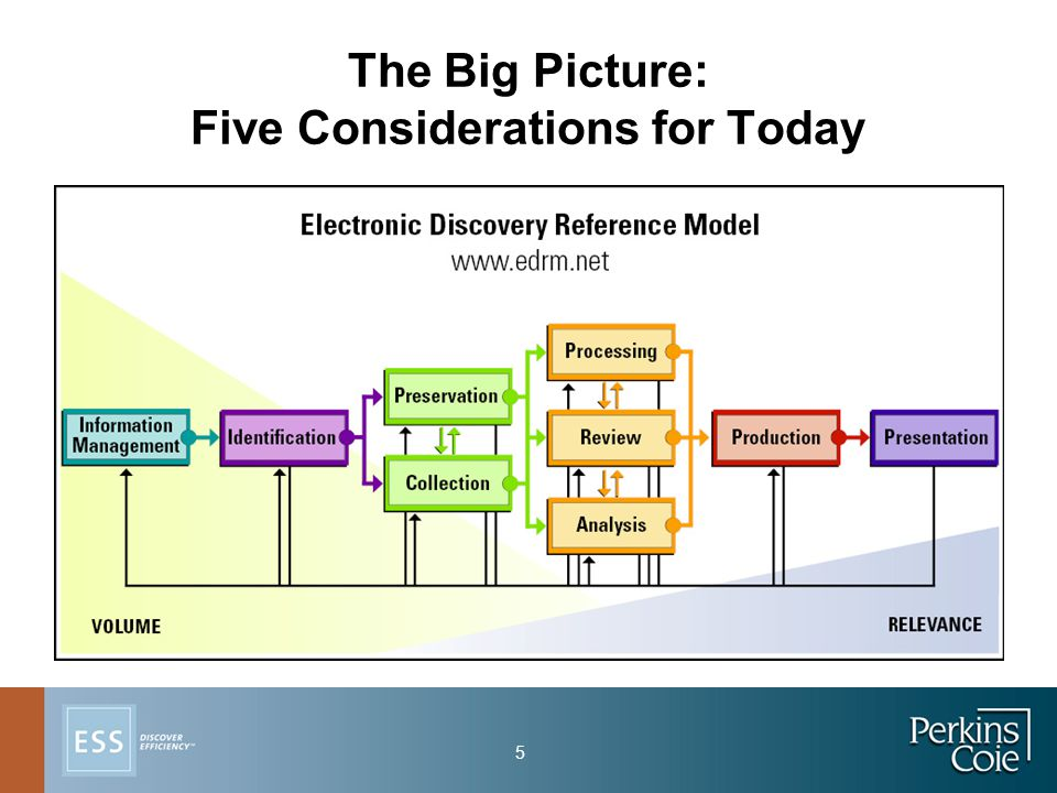 5 The Big Picture: Five Considerations for Today