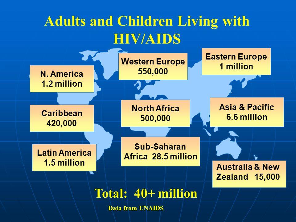 HIV and SIV HIV-1 SIV-1 SIV-2 HIV-2 Sooty Mangabeys Chimpanzees