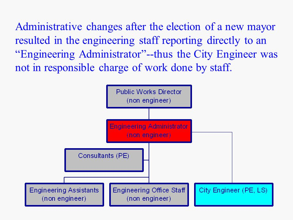 Administrative changes after the election of a new mayor resulted in the engineering staff reporting directly to an Engineering Administrator --thus the City Engineer was not in responsible charge of work done by staff.