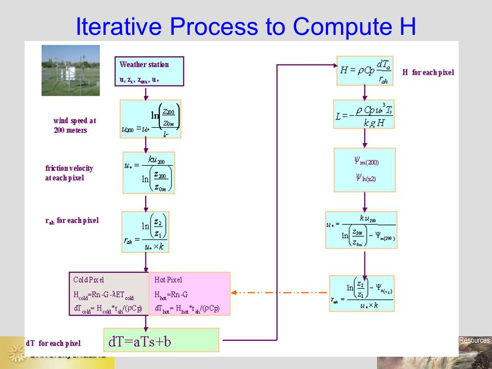 Iterative Process to Compute H