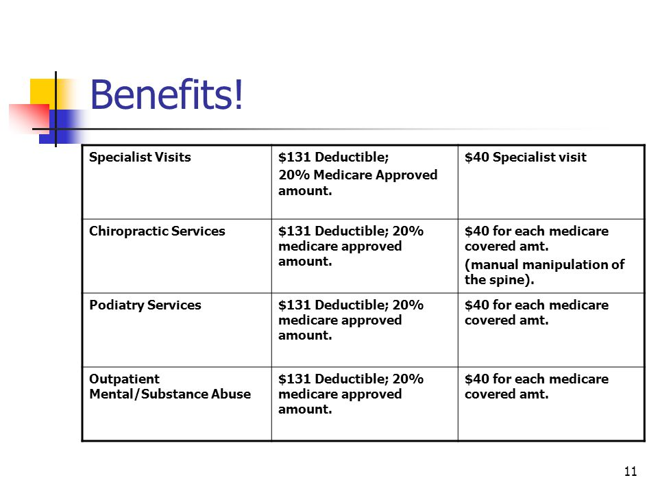 11 Benefits! Specialist Visits$131 Deductible; 20% Medicare Approved amount. $40 Specialist visit Chiropractic Services$131 Deductible; 20% medicare a