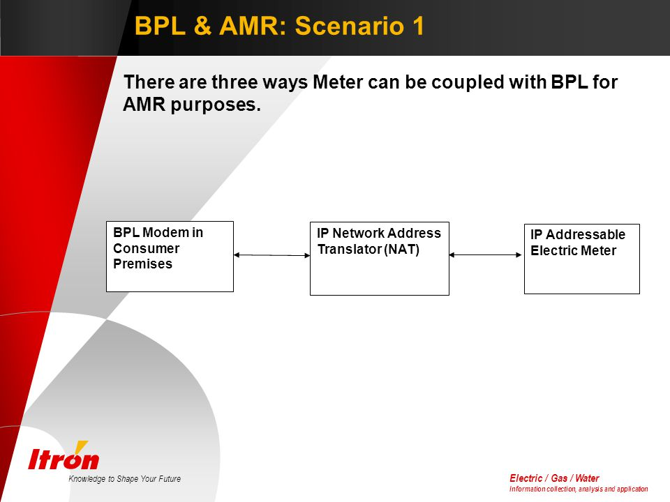 Electric / Gas / Water Information collection, analysis and application Knowledge to Shape Your Future BPL & AMR: Scenario 1 There are three ways Meter can be coupled with BPL for AMR purposes.