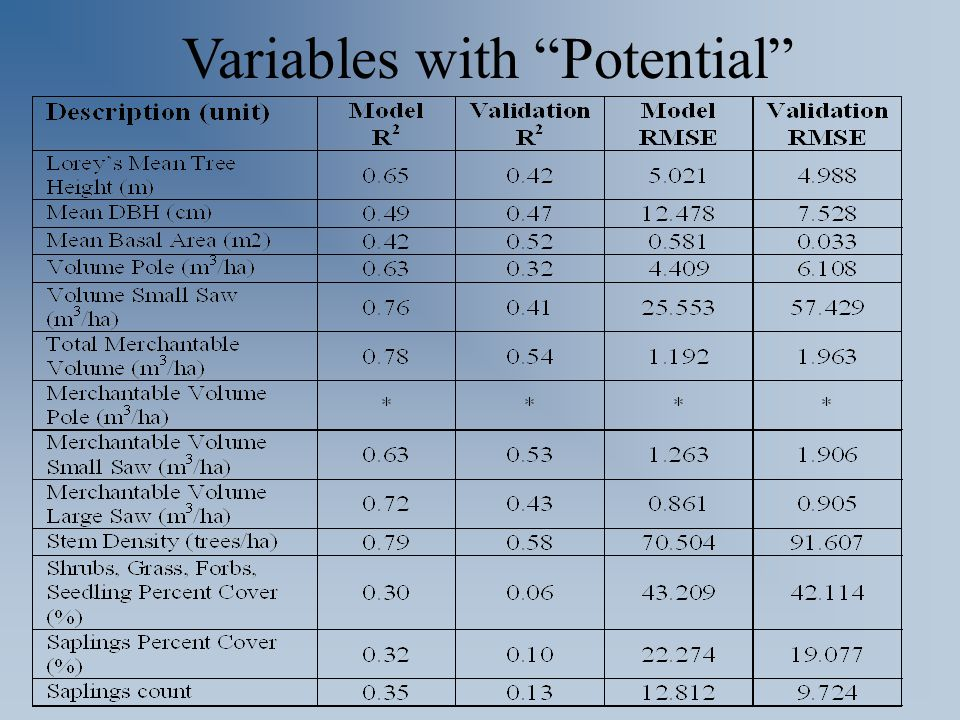 "Variables with ""Potential"""