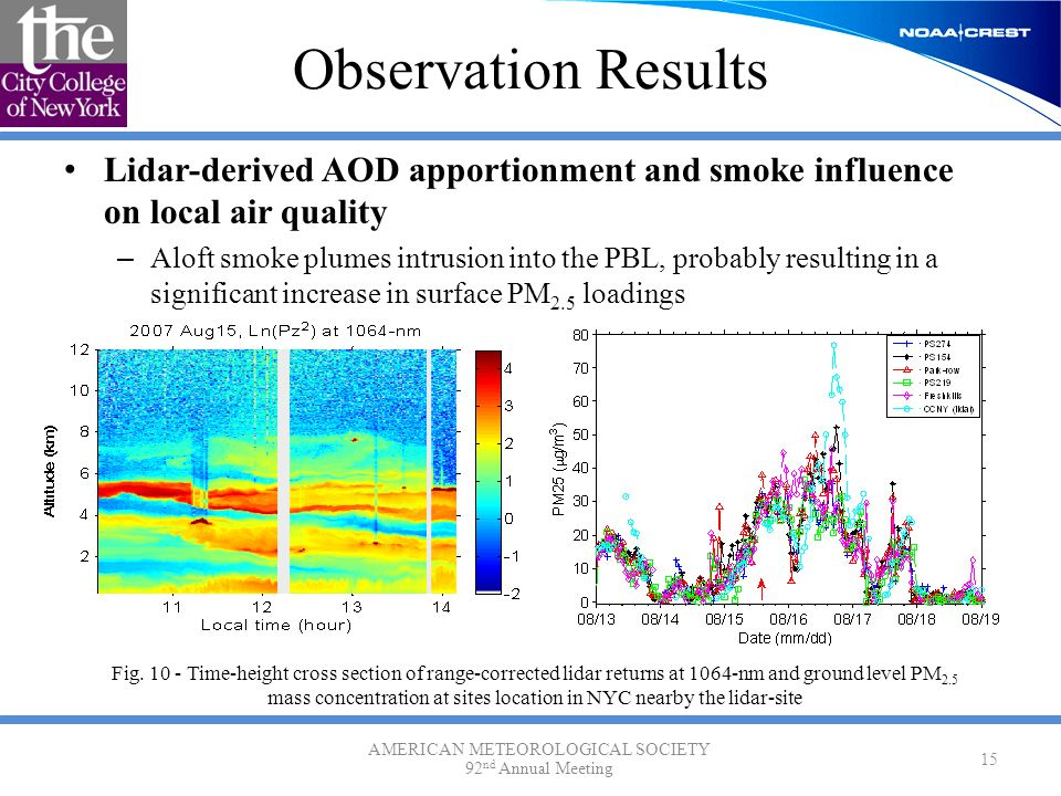 Observation Results Lidar-derived AOD apportionment and smoke influence on local air quality – Aloft smoke plumes intrusion into the PBL, probably res