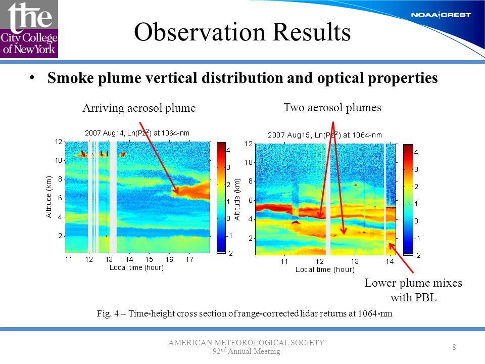 Smoke plume vertical distribution and optical properties Observation Results AMERICAN METEOROLOGICAL SOCIETY 92 nd Annual Meeting 8 Arriving aerosol p