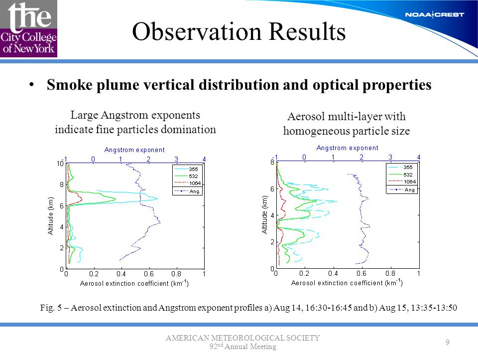 Observation Results Smoke plume vertical distribution and optical properties AMERICAN METEOROLOGICAL SOCIETY 92 nd Annual Meeting 9 Large Angstrom exponents indicate fine particles domination Aerosol multi-layer with homogeneous particle size Fig.