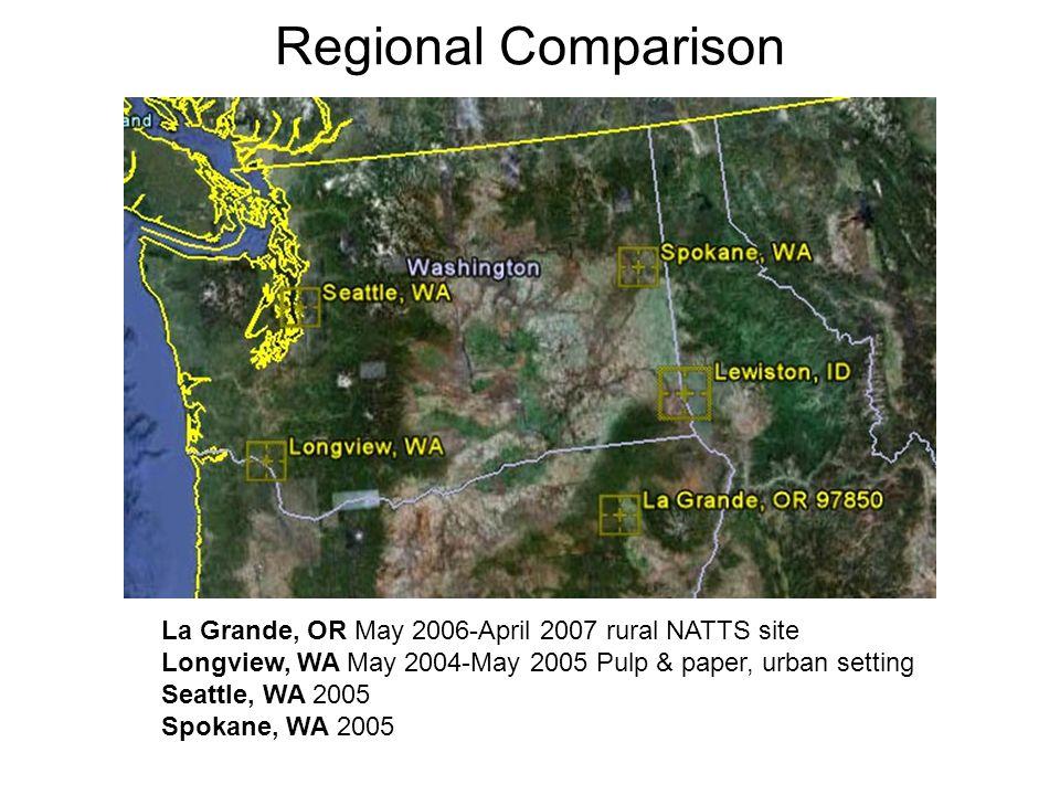 Regional Comparison La Grande, OR May 2006-April 2007 rural NATTS site Longview, WA May 2004-May 2005 Pulp & paper, urban setting Seattle, WA 2005 Spokane, WA 2005