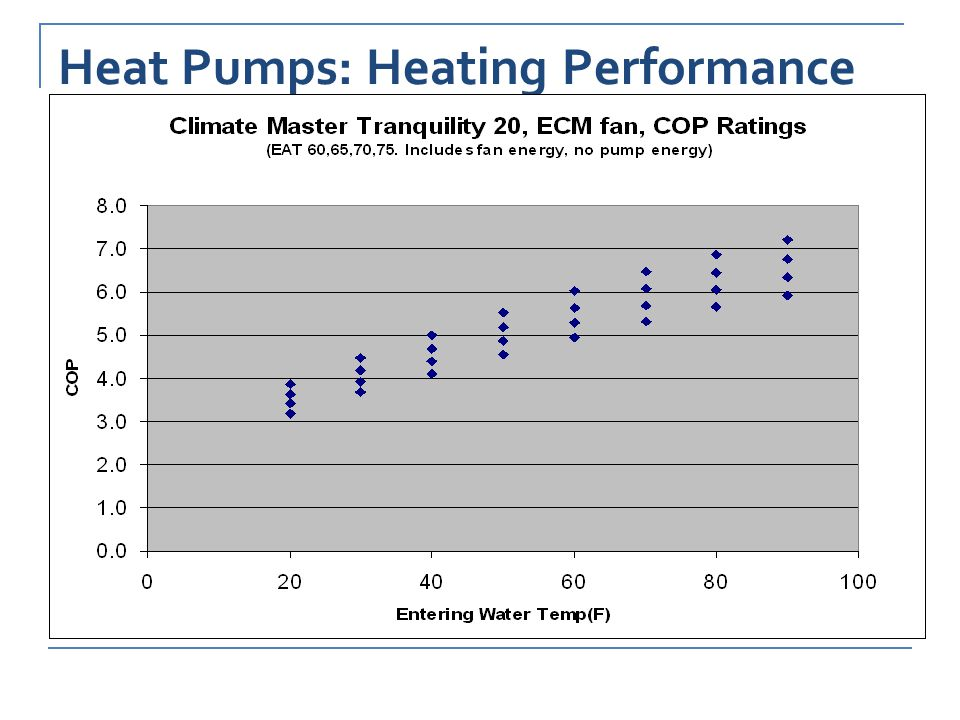 Heat Pumps: Heating Performance