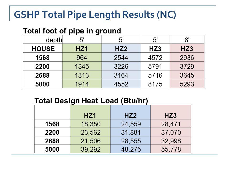 GSHP Total Pipe Length Results (NC) Total foot of pipe in ground depth5 8 HOUSEHZ1HZ2HZ3 1568964254445722936 22001345322657913729 26881313316457163645 50001914455281755293 Total Design Heat Load (Btu/hr) HZ1HZ2HZ3 1568 18,350 24,559 28,471 2200 23,562 31,881 37,070 2688 21,506 28,555 32,998 5000 39,292 48,275 55,778