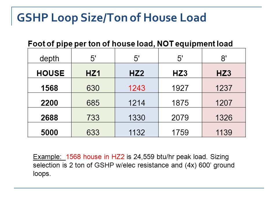 GSHP Loop Size/Ton of House Load Foot of pipe per ton of house load, NOT equipment load depth5 8 HOUSEHZ1HZ2HZ3 1568630124319271237 2200685121418751207 2688733133020791326 5000633113217591139 Example: 1568 house in HZ2 is 24,559 btu/hr peak load.