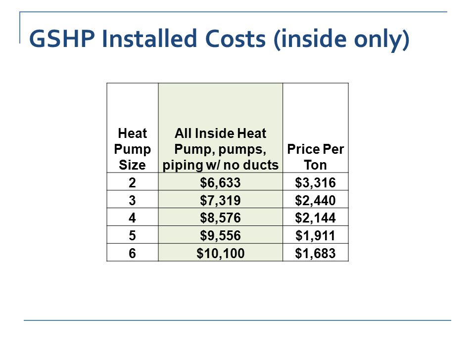 GSHP Installed Costs (inside only) Heat Pump Size All Inside Heat Pump, pumps, piping w/ no ducts Price Per Ton 2$6,633$3,316 3$7,319$2,440 4$8,576$2,