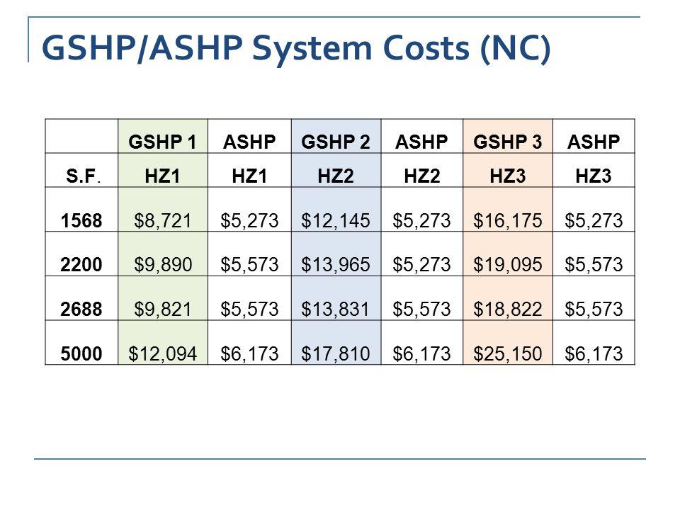 GSHP/ASHP System Costs (NC) GSHP 1ASHPGSHP 2ASHPGSHP 3ASHP S.F.HZ1 HZ2 HZ3 1568$8,721$5,273$12,145$5,273$16,175$5,273 2200$9,890$5,573$13,965$5,273$19,095$5,573 2688$9,821$5,573$13,831$5,573$18,822$5,573 5000$12,094$6,173$17,810$6,173$25,150$6,173