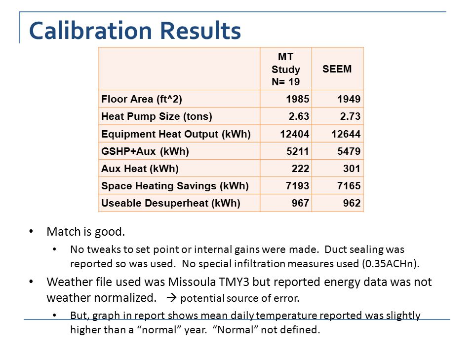 Calibration Results MT Study N= 19 SEEM Floor Area (ft^2)19851949 Heat Pump Size (tons)2.632.73 Equipment Heat Output (kWh)1240412644 GSHP+Aux (kWh)52