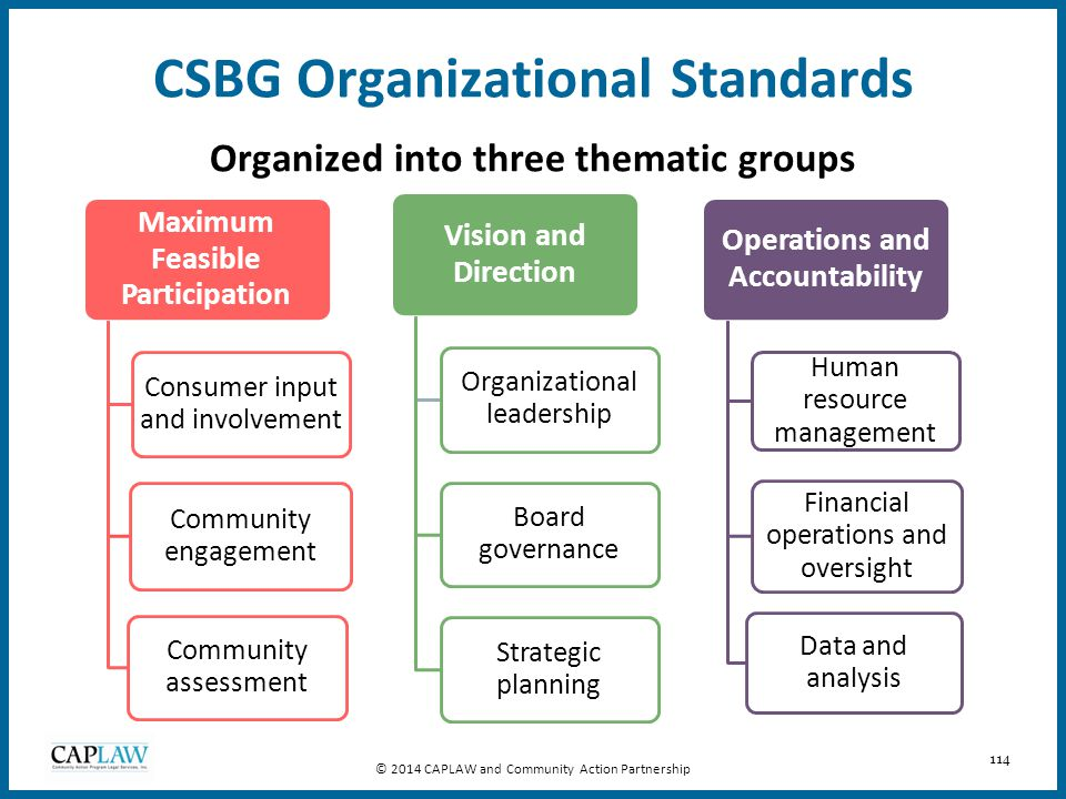114 CSBG Organizational Standards Organized into three thematic groups © 2014 CAPLAW and Community Action Partnership Maximum Feasible Participation C