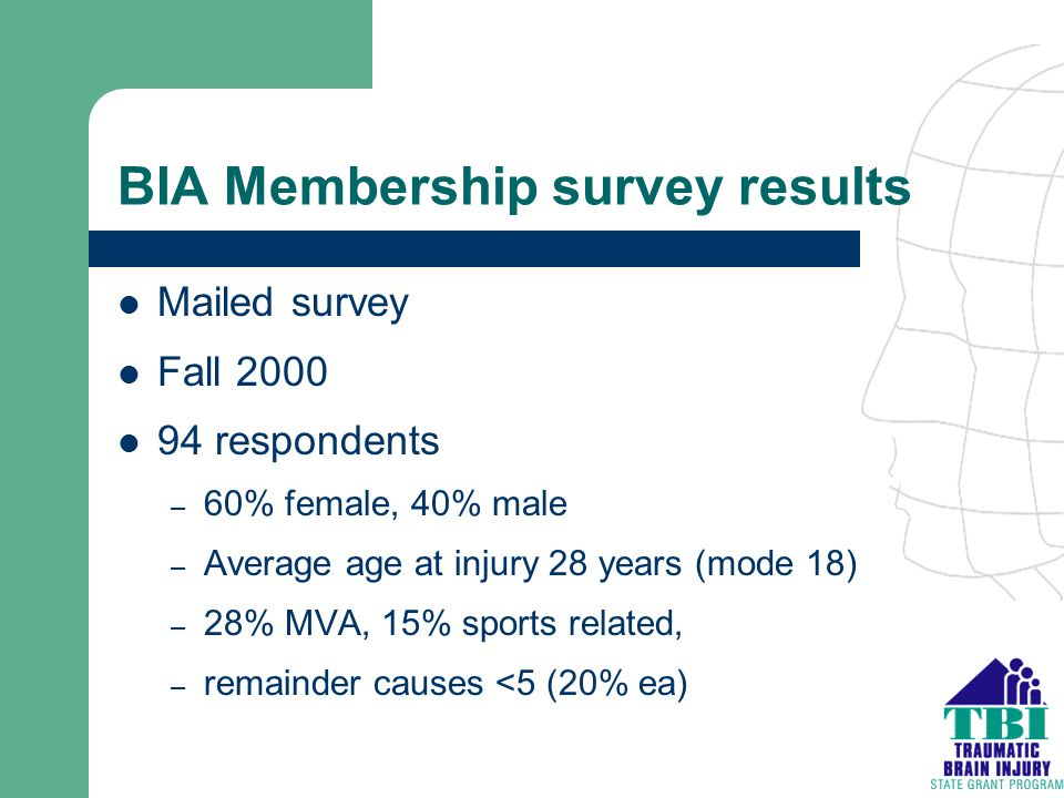 BIA Membership survey results Mailed survey Fall 2000 94 respondents – 60% female, 40% male – Average age at injury 28 years (mode 18) – 28% MVA, 15%