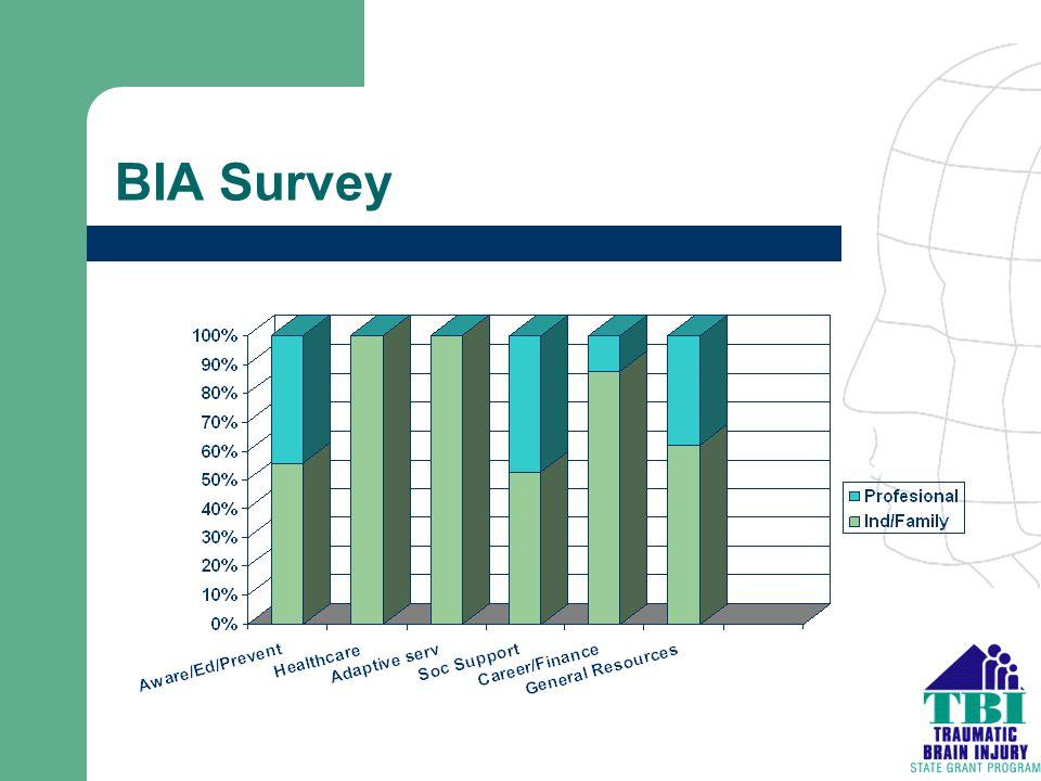 BIA Survey