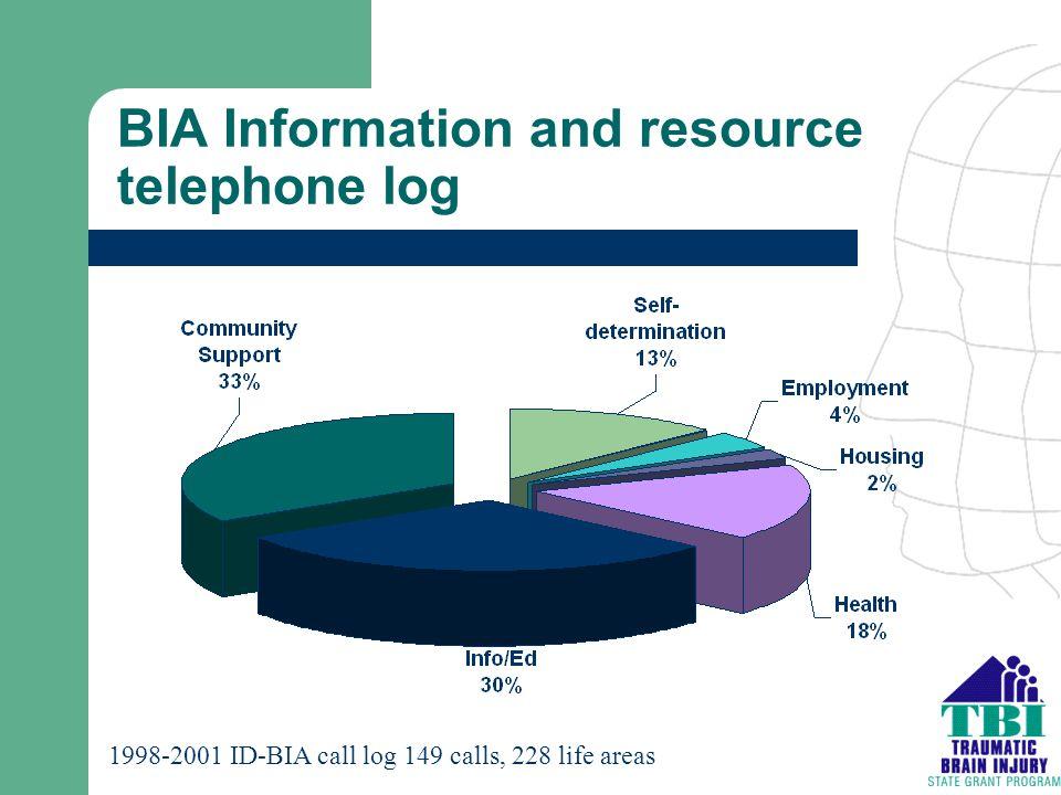 BIA Information and resource telephone log 1998-2001 ID-BIA call log 149 calls, 228 life areas