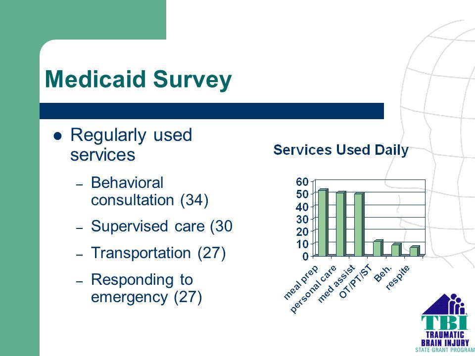 Medicaid Survey Regularly used services – Behavioral consultation (34) – Supervised care (30 – Transportation (27) – Responding to emergency (27)