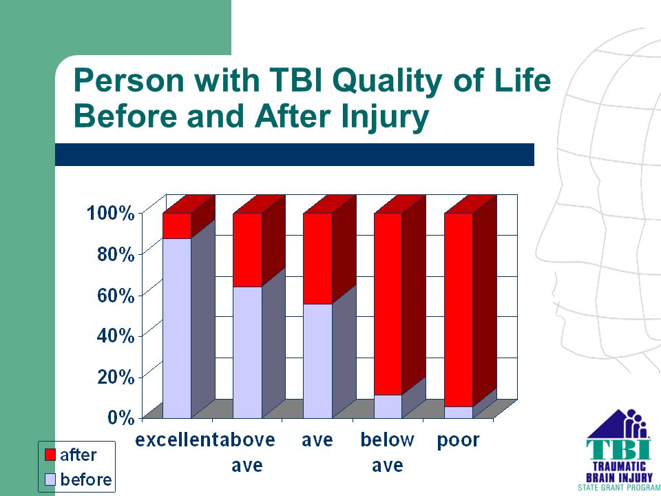 Person with TBI Quality of Life Before and After Injury