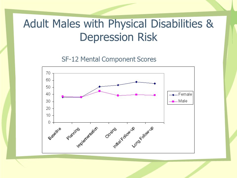 Adult Males with Physical Disabilities & Depression Risk SF-12 Mental Component Scores