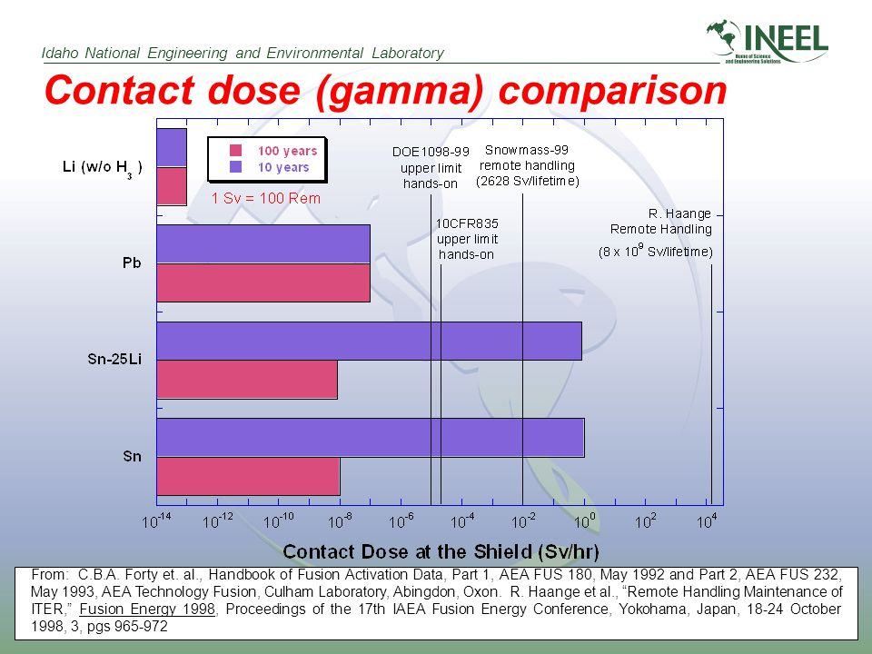 Idaho National Engineering and Environmental Laboratory Contact dose (gamma) comparison From: C.B.A.