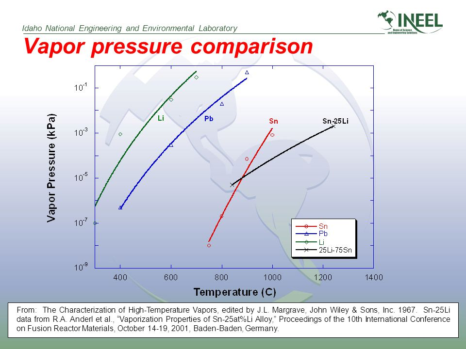 Idaho National Engineering and Environmental Laboratory Vapor pressure comparison From: The Characterization of High-Temperature Vapors, edited by J.L.