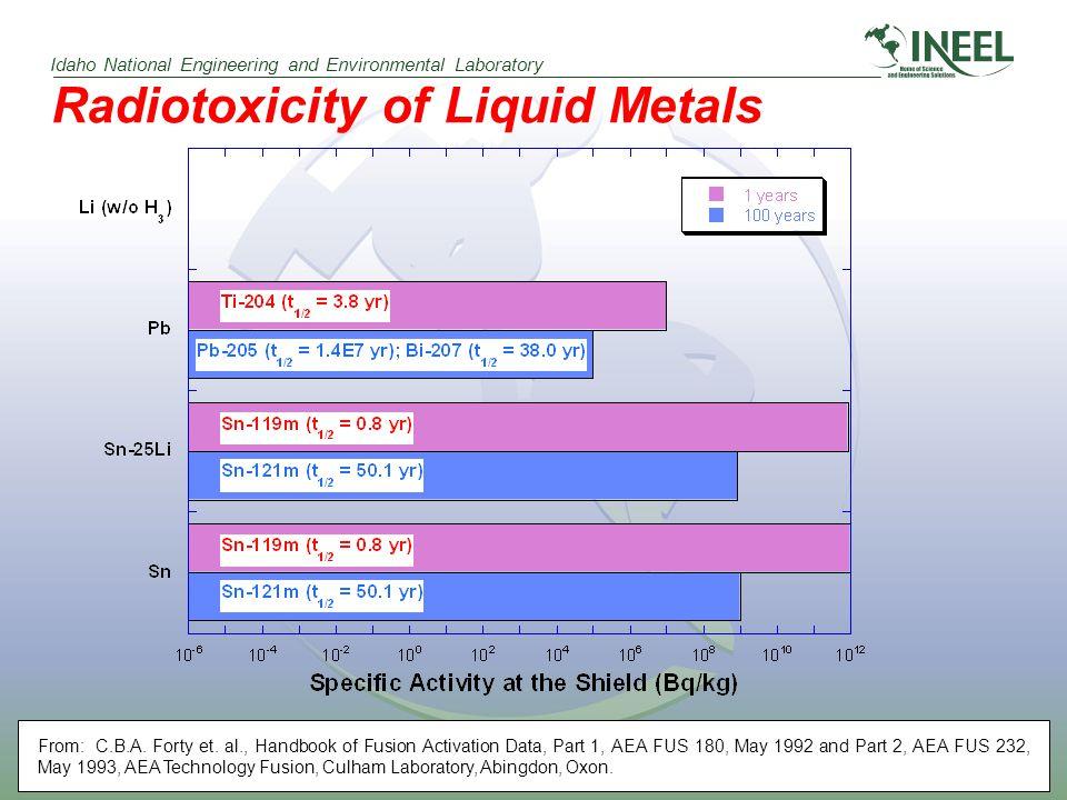 Idaho National Engineering and Environmental Laboratory Radiotoxicity of Liquid Metals From: C.B.A.