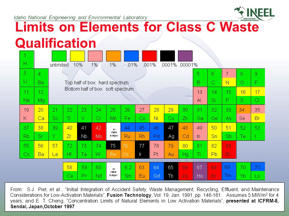 Idaho National Engineering and Environmental Laboratory Limits on Elements for Class C Waste Qualification From: S.J.