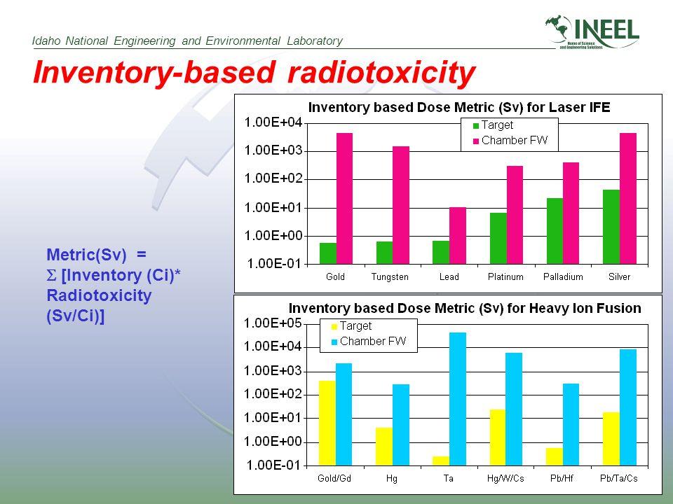 Idaho National Engineering and Environmental Laboratory Inventory-based radiotoxicity Metric(Sv) =  [Inventory (Ci)* Radiotoxicity (Sv/Ci)]