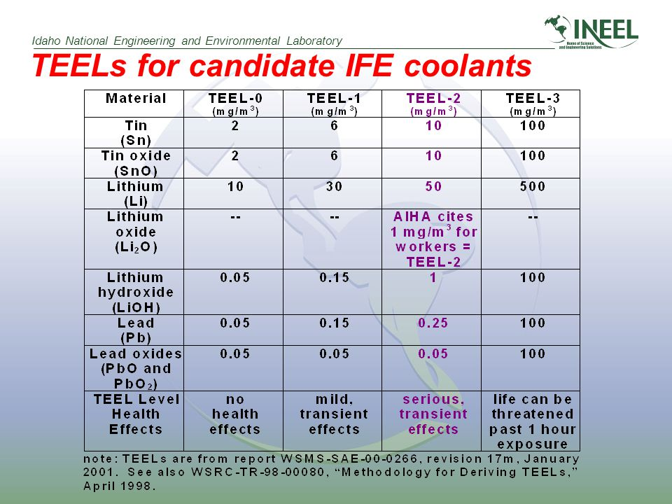 Idaho National Engineering and Environmental Laboratory TEELs for candidate IFE coolants