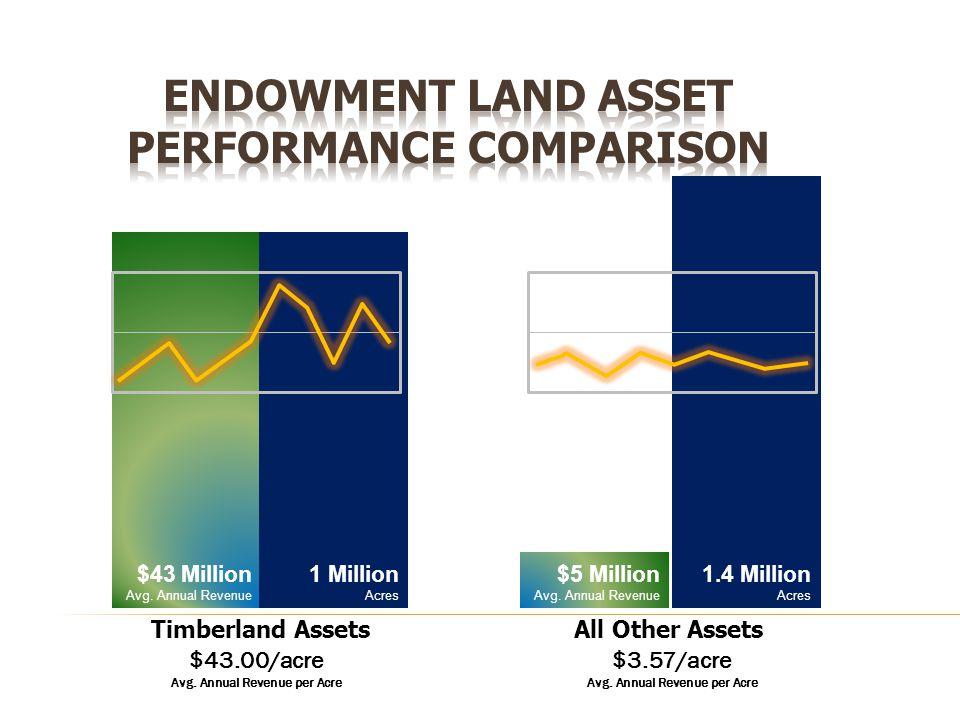 $43 Million Avg. Annual Revenue 1 Million Acres Timberland Assets $43.00/acre Avg.