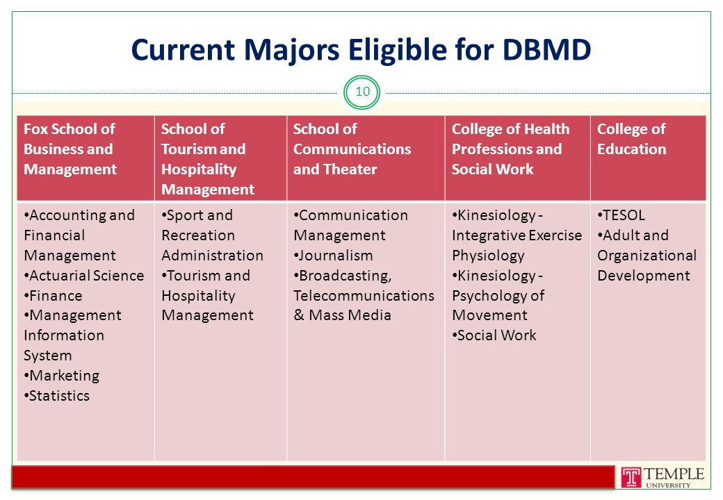 Current Majors Eligible for DBMD 10 School of Tourism & Hospitality Management Fox School of Business & Management College of Education School of Communicatio n & Theater Sport and Recreation Administration Tourism and Hospitality Management Accounting and Financial Management Actuarial Science Finance Management Information System Marketing Statistics TESOL Adult and Organizational Development Communication Management Journalism Broadcasting, Telecommunication s & Mass Media Fox School of Business and Management School of Tourism and Hospitality Management School of Communications and Theater College of Health Professions and Social Work College of Education Accounting and Financial Management Actuarial Science Finance Management Information System Marketing Statistics Sport and Recreation Administration Tourism and Hospitality Management Communication Management Journalism Broadcasting, Telecommunications & Mass Media Kinesiology - Integrative Exercise Physiology Kinesiology - Psychology of Movement Social Work TESOL Adult and Organizational Development