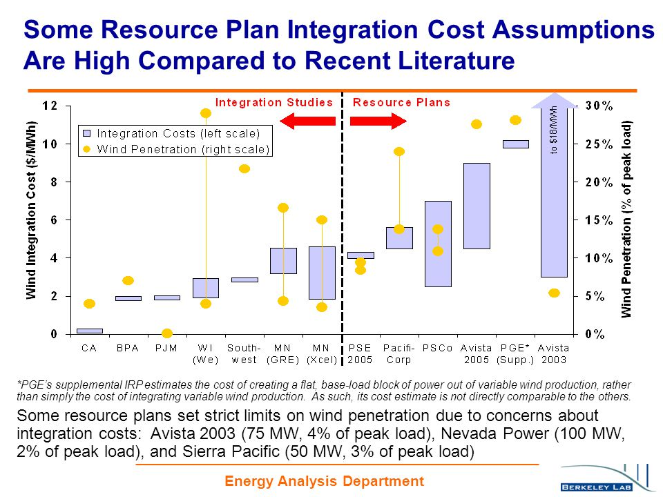 Energy Analysis Department Some Resource Plan Integration Cost Assumptions Are High Compared to Recent Literature *PGE's supplemental IRP estimates the cost of creating a flat, base-load block of power out of variable wind production, rather than simply the cost of integrating variable wind production.