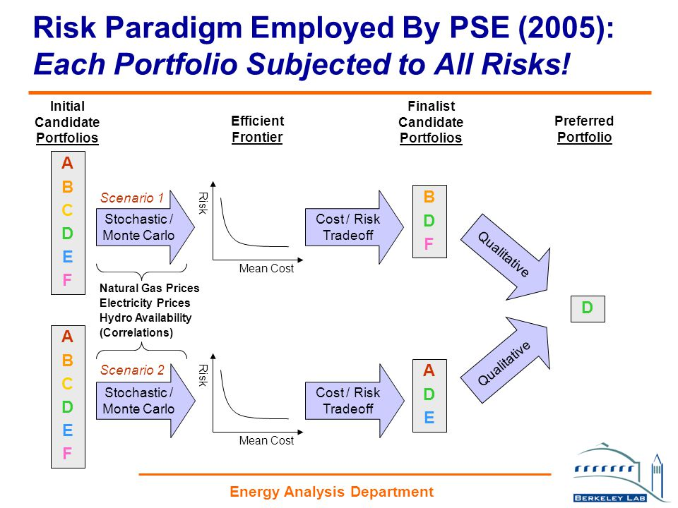 Energy Analysis Department Stochastic / Monte Carlo ABCDEFABCDEF Cost / Risk Tradeoff Qualitative ADEADE D Scenario 2 Initial Candidate Portfolios Stochastic / Monte Carlo ABCDEFABCDEF Efficient Frontier Cost / Risk Tradeoff Finalist Candidate Portfolios Qualitative Preferred Portfolio BDFBDF Natural Gas Prices Electricity Prices Hydro Availability (Correlations) Scenario 1 Mean Cost Risk Mean Cost Risk Risk Paradigm Employed By PSE (2005): Each Portfolio Subjected to All Risks!